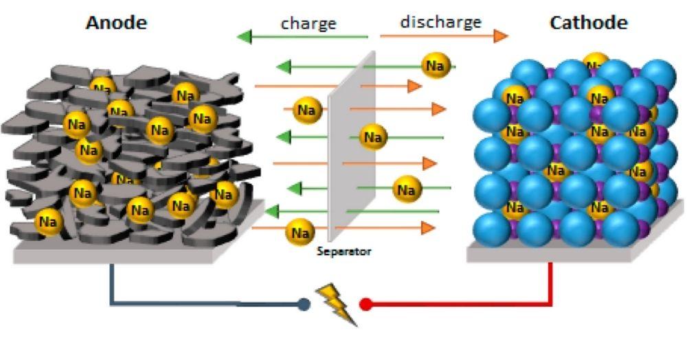 Схема работы натриево-ионного